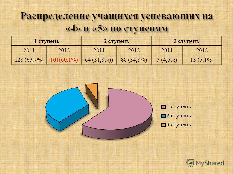 1 ступень 2 ступень 3 ступень 201120122011201220112012 128 (63,7%)101(60,1%)64 (31,8%))88 (34,8%)5 (4,5%)13 (5,1%)