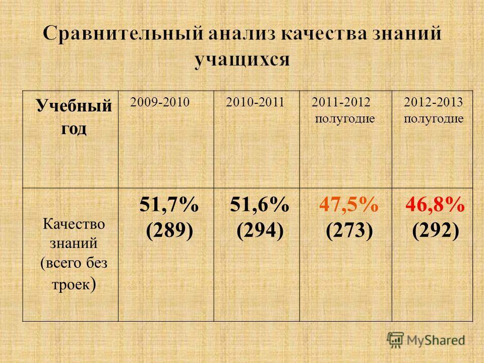 Учебный год 2009-20102010-20112011-2012 полугодие 2012-2013 полугодие Качество знаний (всего без троек ) 51,7% (289) 51,6% (294) 47,5% (273) 46,8% (292)