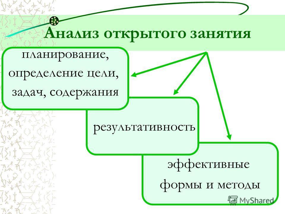 Самоанализ и анализ открытого занятия методист АКДЮЦ Татьяна Александровна Лямкина