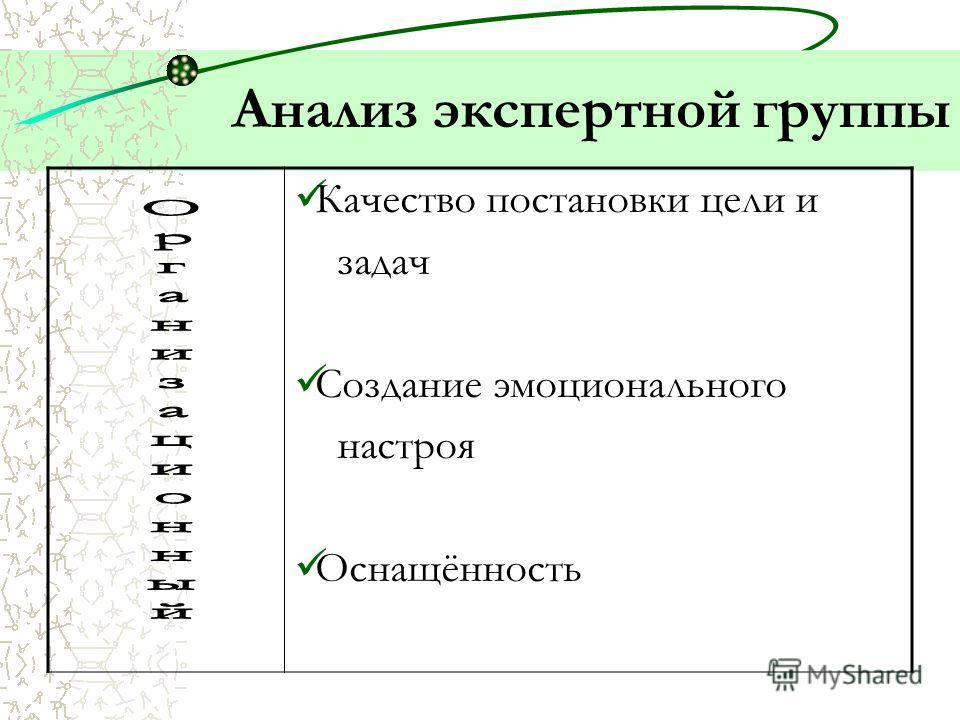 Самоанализ занятия 1.