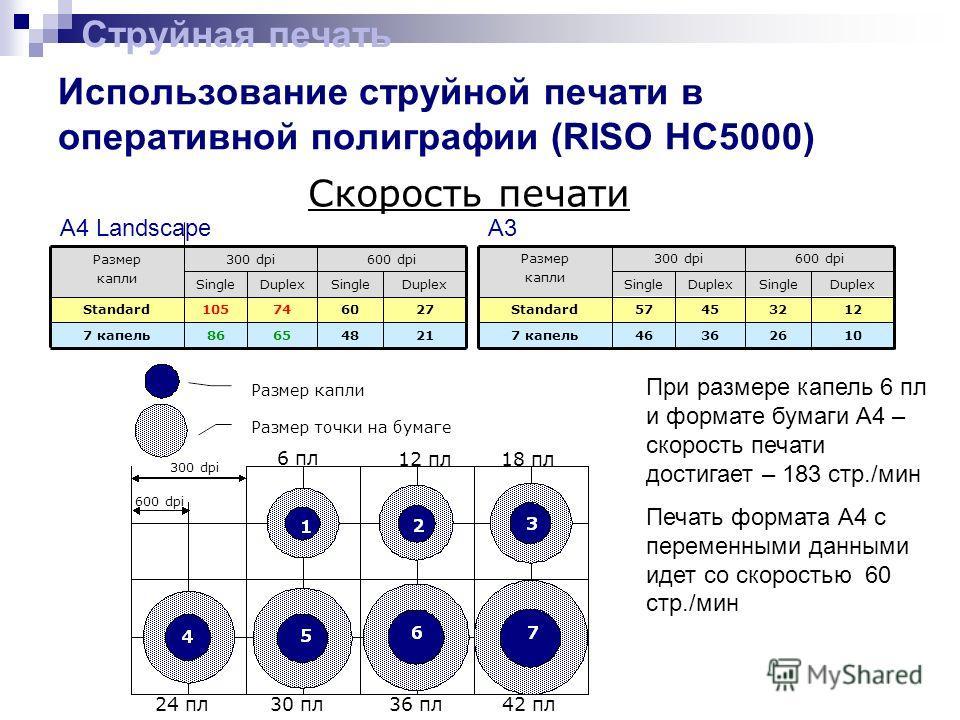 Использование струйной печати в оперативной полиграфии (RISO HC5000) Струйная печать 21214865867 капель 276074105Standard DuplexSingleDuplexSingle 600 dpi300 dpiРазмер капли A4 Landscape A3 10102636467 капель 12324557Standard DuplexSingleDuplexSingle