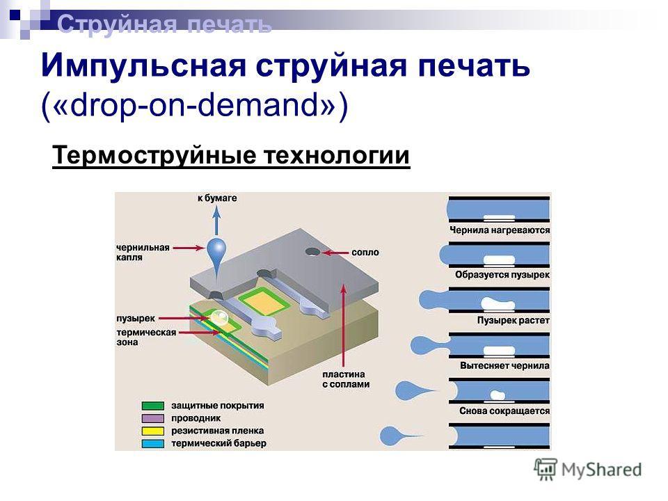 Импульсная струйная печать («drop-on-demand») Термоструйные технологии Струйная печать