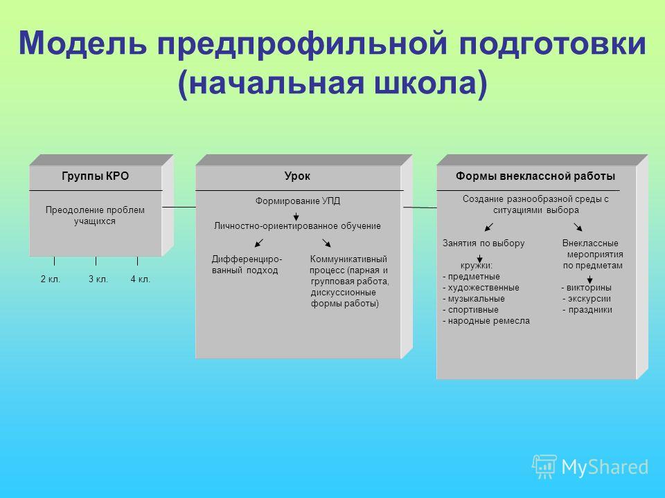Модель предпрофильной подготовки (начальная школа) Урок Формирование УПД Личностно-ориентированное обучение Дифференциро- Коммуникативный ванный подход процесс (парная и групповая работа, дискуссионные формы работы) Формы внеклассной работы Создание