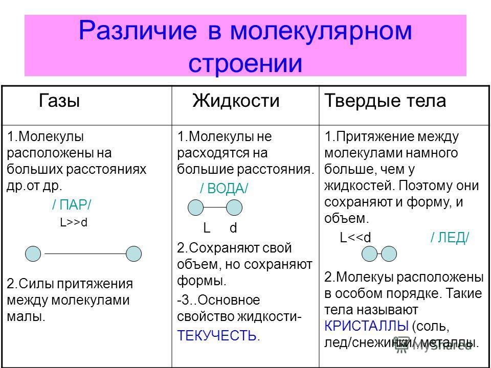 Различие в молекулярном строении Газы ЖидкостиТвердые тела 1.Молекулы расположены на больших расстояниях др.от др. / ПАР/ 2.Силы притяжения между молекулами малы. 1.Молекулы не расходятся на большие расстояния. / ВОДА/ L d 2.Сохраняют свой объем, но