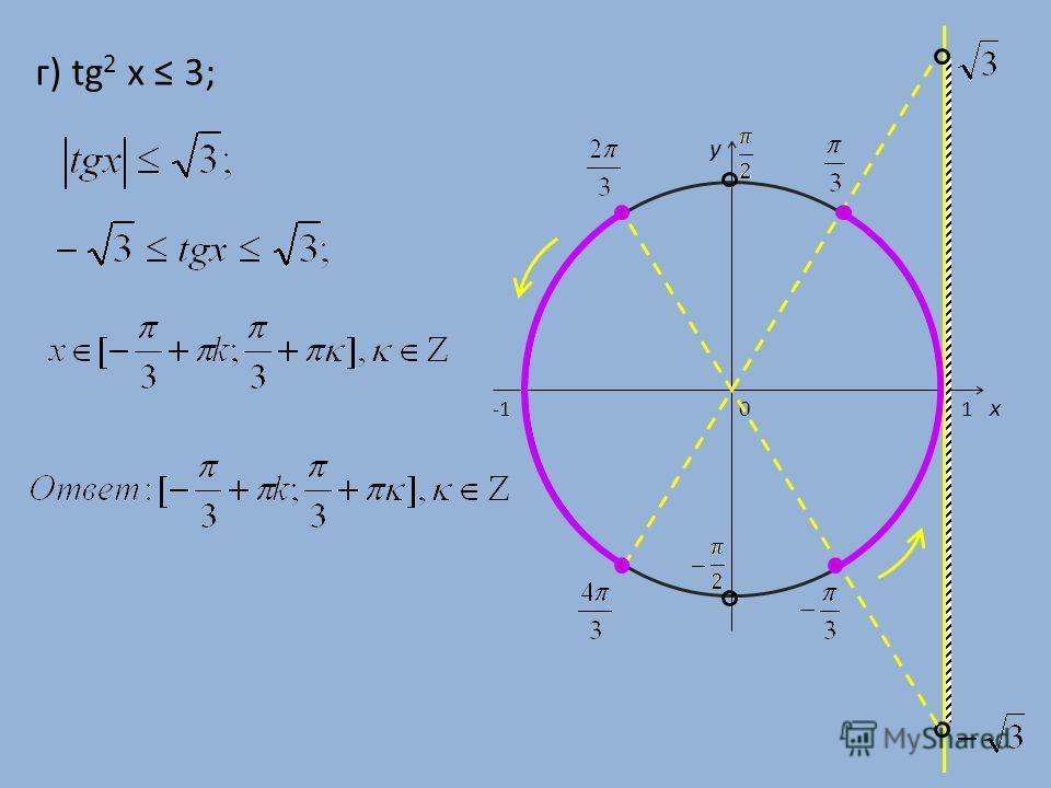 г) tg 2 x 3; 0 x y 1