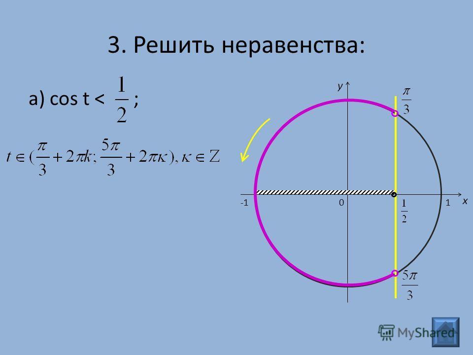3. Решить неравенства: а) cos t < ; 0 x y 1