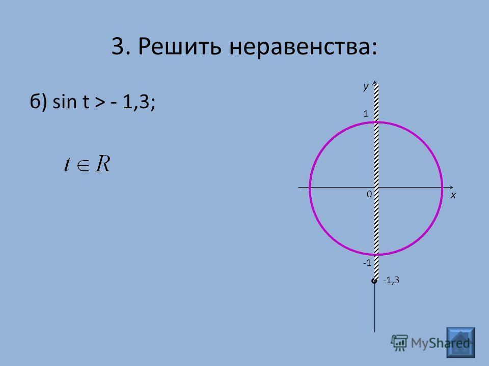 б) sin t > - 1,3; 3. Решить неравенства: 0 x y 1 -1,3