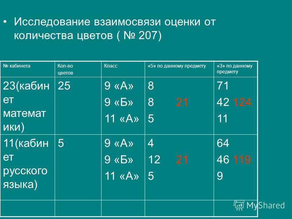 Исследование взаимосвязи оценки от количества цветов ( 207) кабинетаКол-во цветов Класс«5» по данному предмету«3» по данному предмету 23(кабин ет математ ики) 259 «А» 9 «Б» 11 «А» 8 8 21 5 71 42 124 11 11(кабин ет русского языка) 59 «А» 9 «Б» 11 «А»