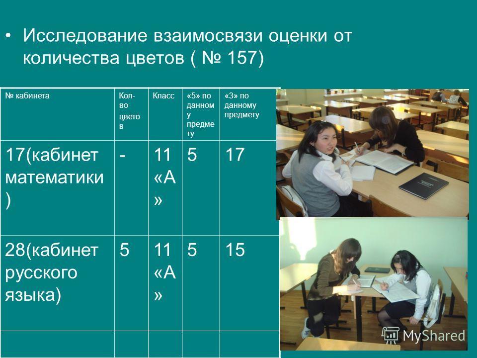 Исследование взаимосвязи оценки от количества цветов ( 157) кабинетаКол- во цвето в Класс«5» по данном у предме ту «3» по данному предмету 17(кабинет математики ) -11 «А » 517 28(кабинет русского языка) 511 «А » 515