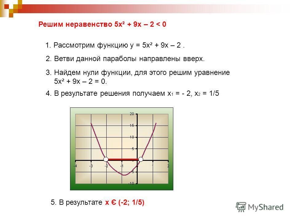 Решим неравенство 5х² + 9х – 2 < 0 1. Рассмотрим функцию у = 5х² + 9х – 2. 2. Ветви данной параболы направлены вверх. 3. Найдем нули функции, для этого решим уравнение 5х² + 9х – 2 = 0. 4. В результате решения получаем х 1 = - 2, х 2 = 1/5 5. В резул