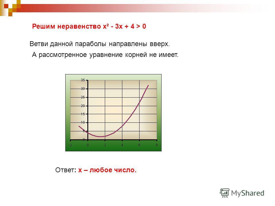 Решим неравенство х² - 3х + 4 > 0 Ветви данной параболы направлены вверх. А рассмотренное уравнение корней не имеет. Ответ: х – любое число.