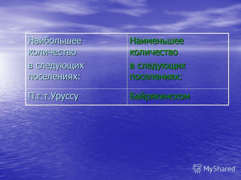 Наибольшее количество в следующих поселениях: Наименьшее количество в следующих поселениях: П.г.т.УруссуБайрякинском