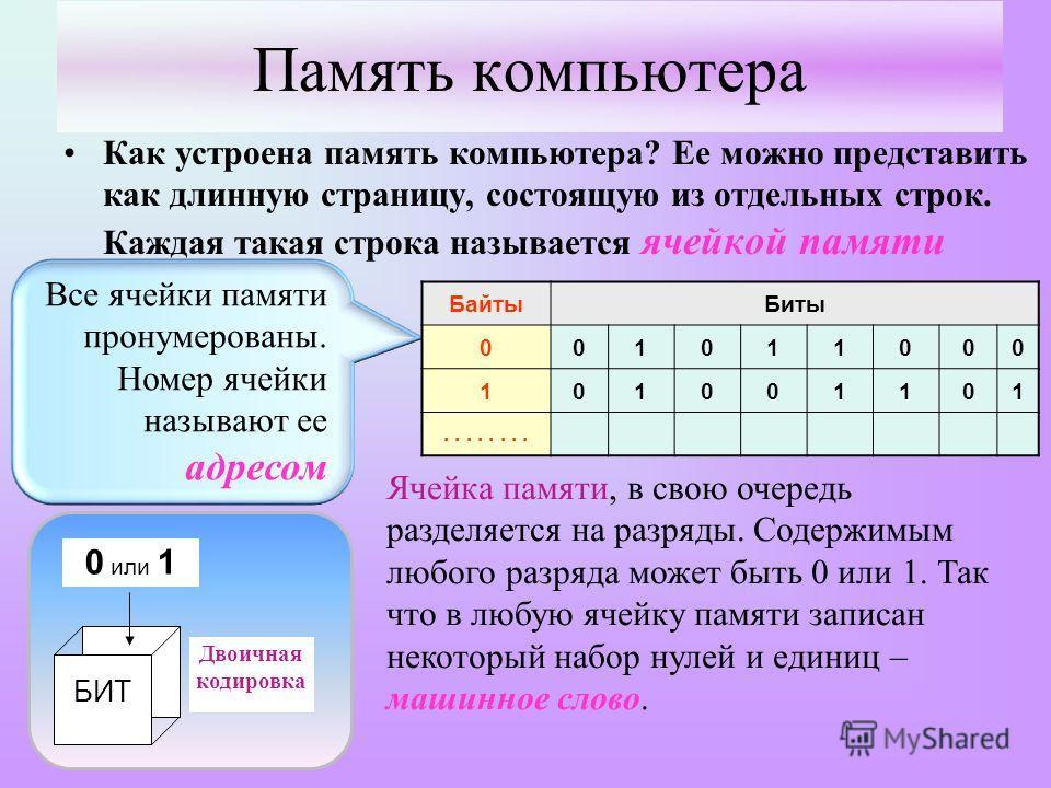 Память компьютера Как устроена память компьютера? Ее можно представить как длинную страницу, состоящую из отдельных строк. Каждая такая строка называется ячейкой памяти БИТ 0 или 1 Двоичная кодировка БайтыБиты 001011000 101001101.... Ячейка памяти, в