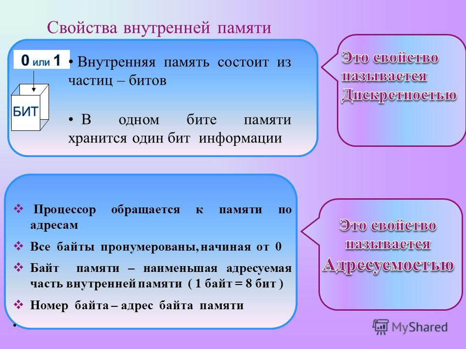 Свойства внутренней памяти Внутренняя память состоит из частиц – битов В одном бите памяти хранится один бит информации Процессор обращается к памяти по адресам Все байты пронумерованы, начиная от 0 Байт памяти – наименьшая адресуемая часть внутренне