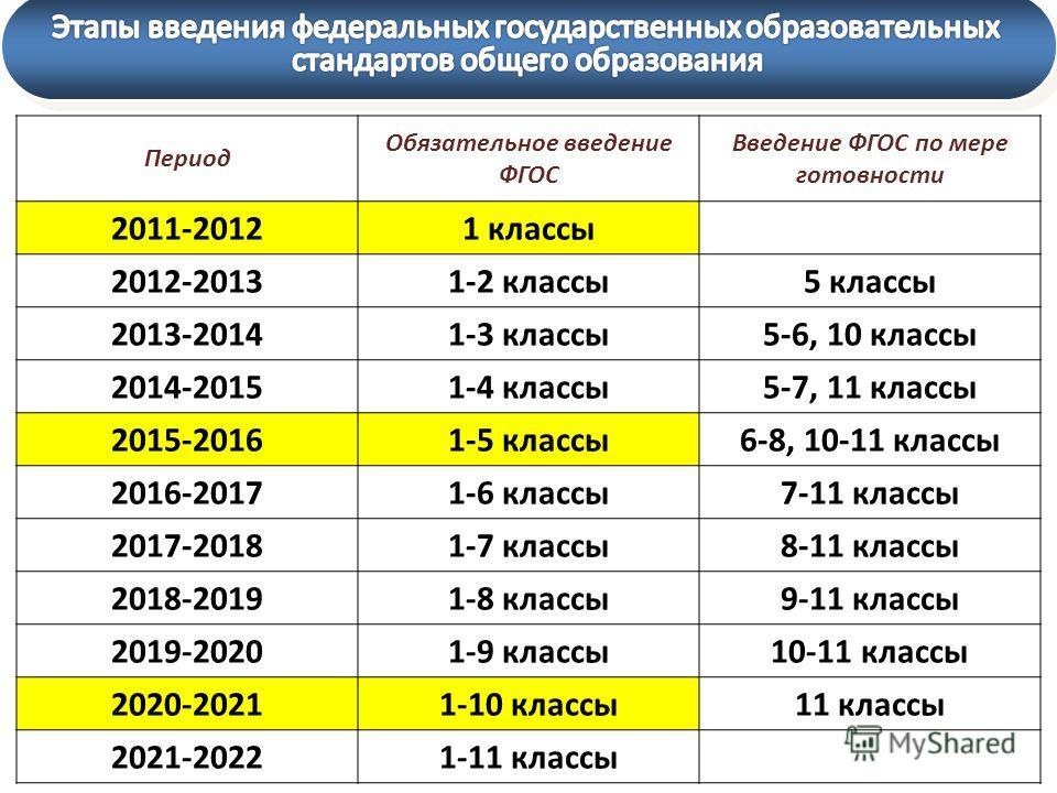 Период Обязательное введение ФГОС Введение ФГОС по мере готовности 2011-20121 классы 2012-20131-2 классы5 классы 2013-20141-3 классы5-6, 10 классы 2014-20151-4 классы5-7, 11 классы 2015-20161-5 классы6-8, 10-11 классы 2016-20171-6 классы7-11 классы 2