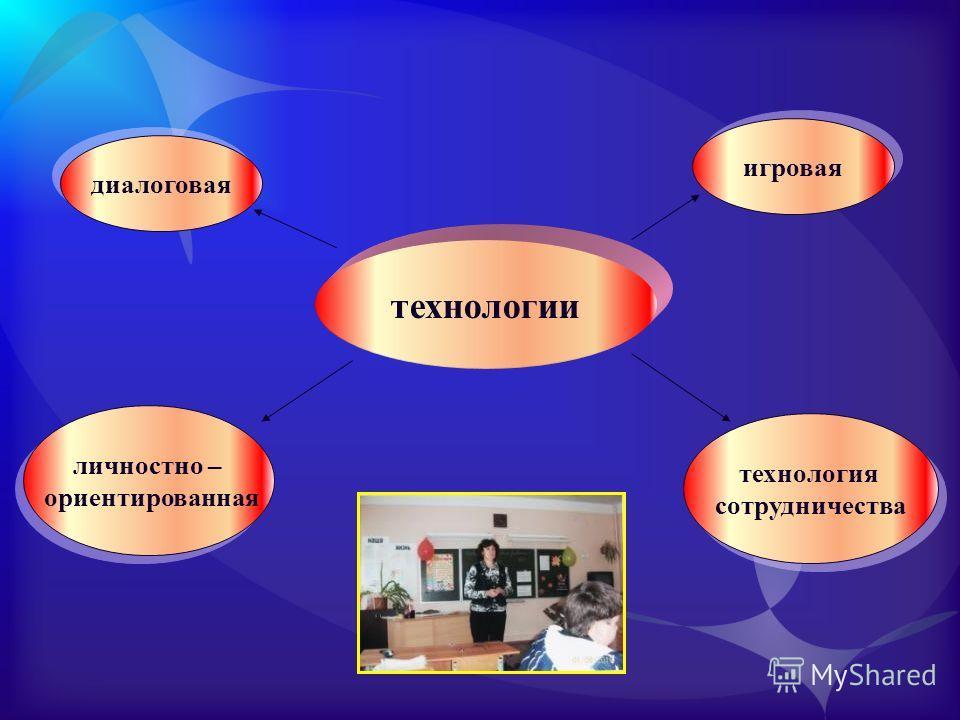 технологии диалоговая технология сотрудничества технология сотрудничества игровая личностно – ориентированная личностно – ориентированная
