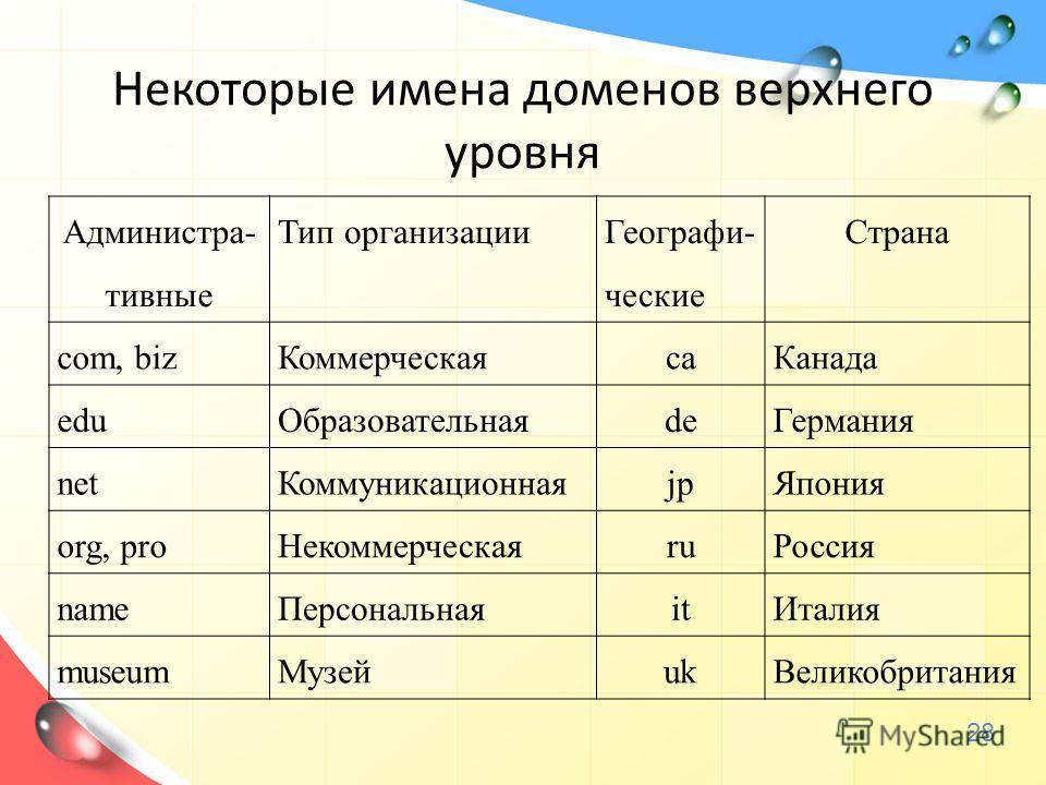 Некоторые имена доменов верхнего уровня Администра- тивные Тип организации Географи- ческие Страна com, bizКоммерческаяcaКанада eduОбразовательнаяdeГермания netКоммуникационнаяjpЯпония org, proНекоммерческаяruРоссия nameПерсональнаяitИталия museumМуз