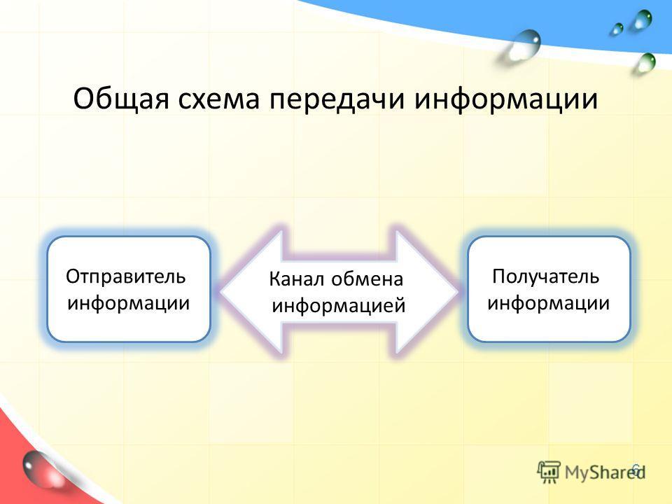 Отправитель информации Получатель информации Канал обмена информацией 6 Общая схема передачи информации