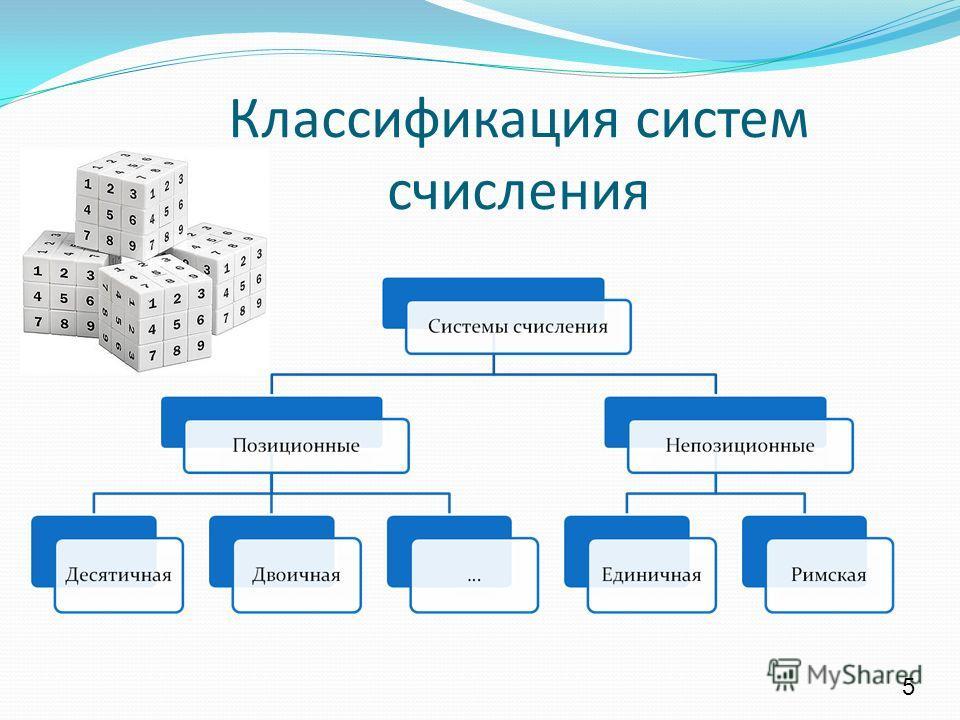 5 Классификация систем счисления