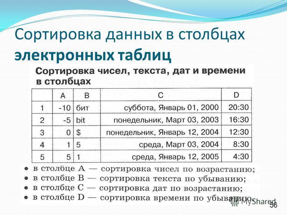 Сортировка данных в столбцах электронных таблиц 56