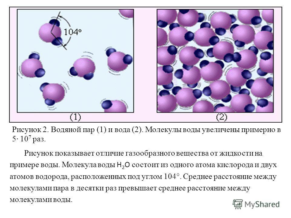 Рисунок показывает отличие газообразного вещества от жидкости на примере воды. Молекула воды H 2 O состоит из одного атома кислорода и двух атомов водорода, расположенных под углом 104°. Среднее расстояние между молекулами пара в десятки раз превышае