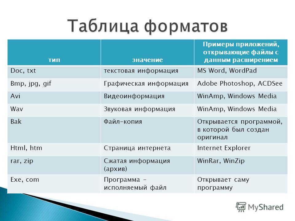 типзначение Примеры приложений, открывающие файлы с данным расширением Doc, txtтекстовая информацияMS Word, WordPad Bmp, jpg, gifГрафическая информацияAdobe Photoshop, ACDSee AviВидеоинформацияWinAmp, Windows Media WavЗвуковая информацияWinAmp, Windo