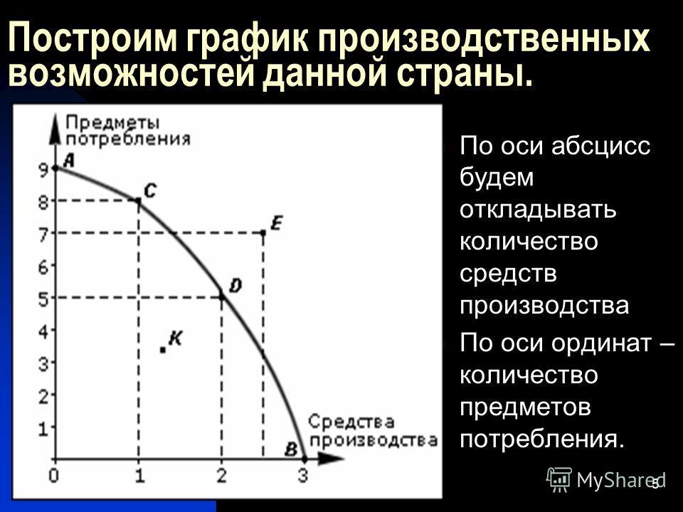 это давно построить кривую производственных возможностей если в экономике пр Стоматологические