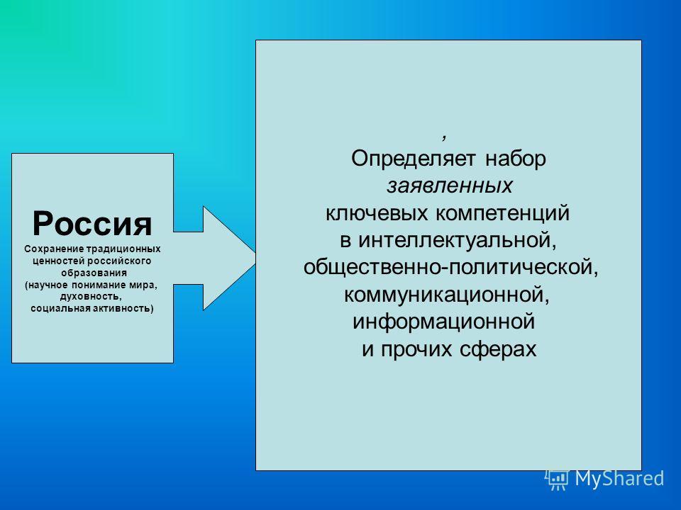 Россия Сохранение традиционных ценностей российского образования (научное понимание мира, духовность, социальная активность), Определяет набор заявленных ключевых компетенций в интеллектуальной, общественно-политической, коммуникационной, информацион