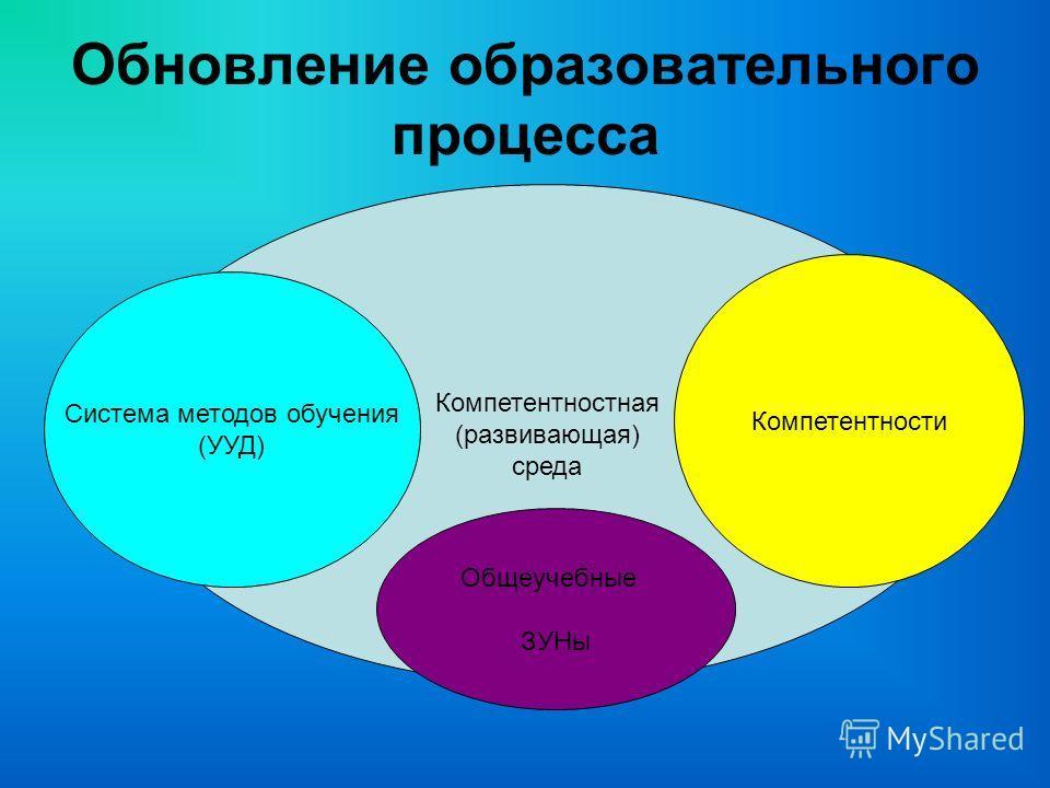 Обновление образовательного процесса Компетентностная (развивающая) среда Компетентности Система методов обучения (УУД) Общеучебные ЗУНы