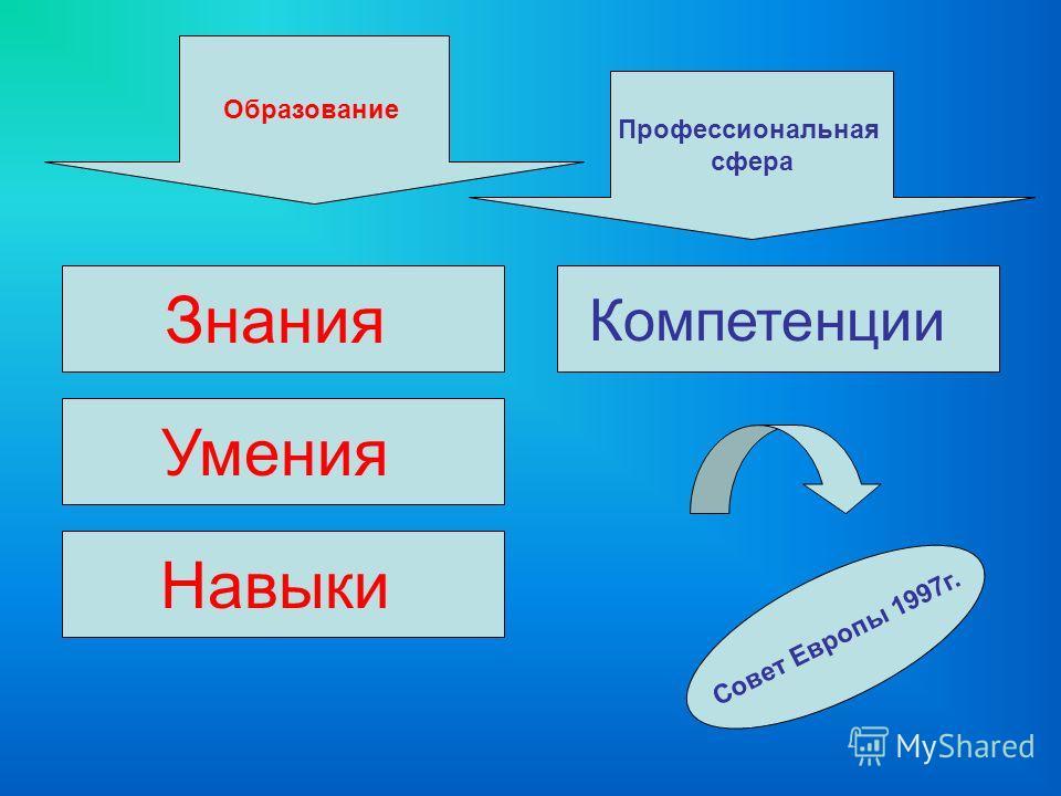 Образование Профессиональная сфера Знания Умения Навыки Компетенции Совет Европы 1997г.
