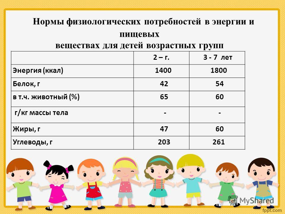 Нормы физиологических потребностей в энергии и пищевых веществах для детей возрастных групп 2 – г. 3 - 7 лет Энергия (ккал) 1400 1800 Белок, г 42 54 в т.ч. животный (%) 65 60 г/кг массы тела - - Жиры, г 47 60 Углеводы, г 203 261
