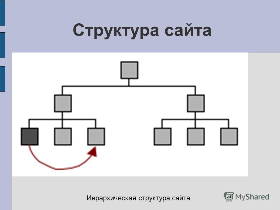 Структура сайта Иерархическая структура сайта