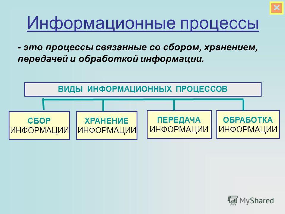 ХРАНЕНИЕ ИНФОРМАЦИИ ПЕРЕДАЧА ИНФОРМАЦИИ ВИДЫ ИНФОРМАЦИОННЫХ ПРОЦЕССОВ ОБРАБОТКА ИНФОРМАЦИИ - это процессы связанные со сбором, хранением, передачей и обработкой информации. Информационные процессы СБОР ИНФОРМАЦИИ