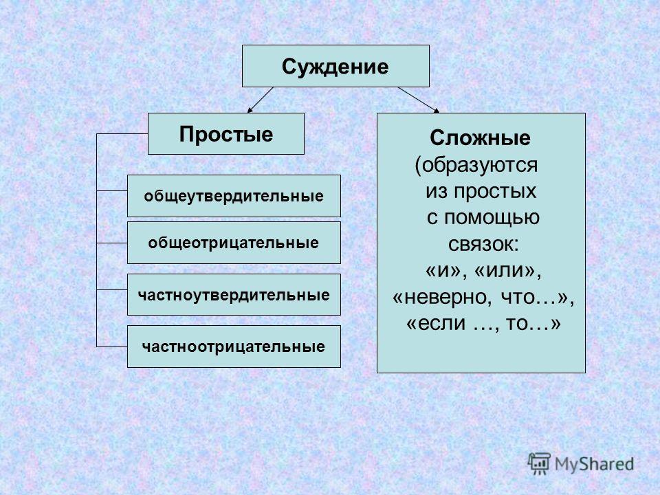 Суждение Простые Сложные (образуются из простых с помощью связок: «и», «или», «неверно, что…», «если …, то…» общеутвердительные частноотрицательные общеотрицательные частноутвердительные