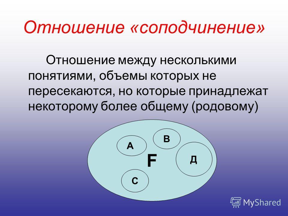 Отношение «соподчинение» Отношение между несколькими понятиями, объемы которых не пересекаются, но которые принадлежат некоторому более общему (родовому) F А В С Д