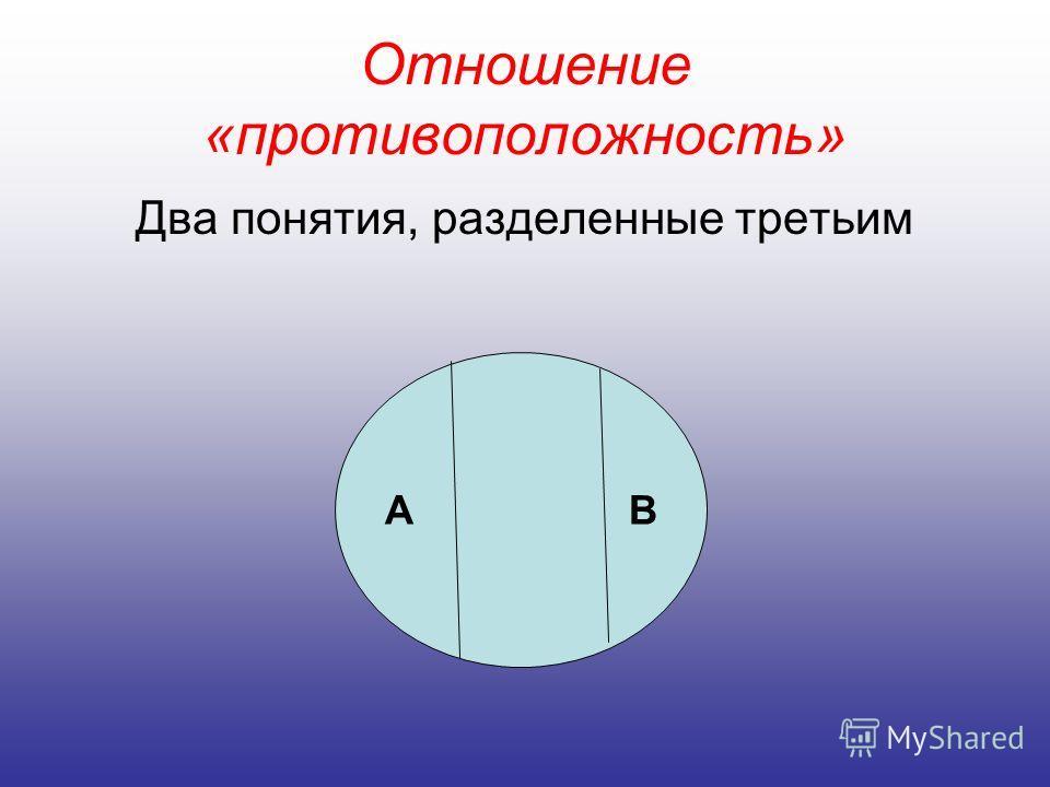 Отношение «противоположность» Два понятия, разделенные третьим А В