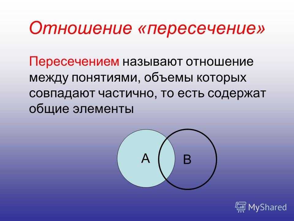 Отношение «пересечение» Пересечением называют отношение между понятиями, объемы которых совпадают частично, то есть содержат общие элементы А В
