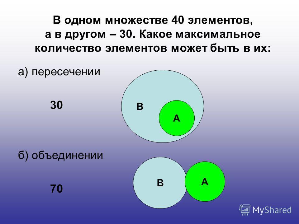 В одном множестве 40 элементов, а в другом – 30. Какое максимальное количество элементов может быть в их: а) пересечении 30 б) объединении 70 В А В А