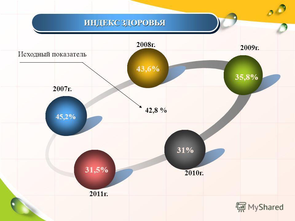 45,2% 43,6% 35,8% 31% 31,5% Исходный показатель ИНДЕКС ЗДОРОВЬЯ 42,8 % 2007г. 2008г. 2009г. 2010г. 2011г. ИНДЕКС ЗДОРОВЬЯ