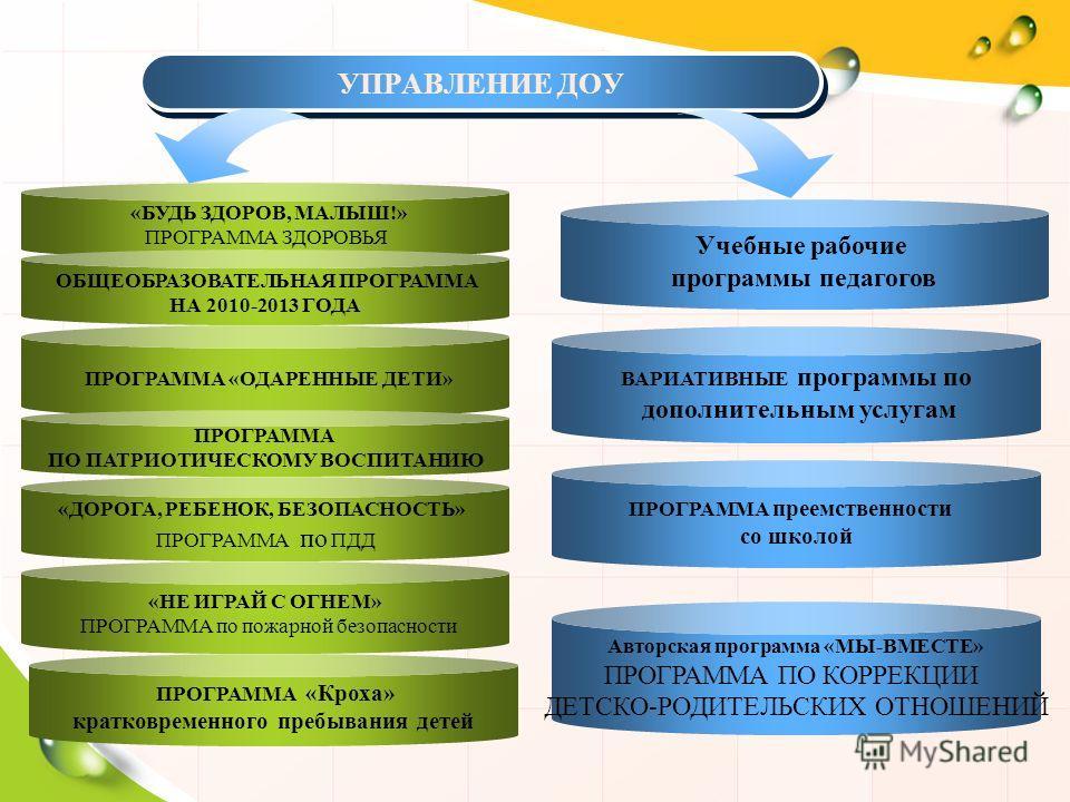 УПРАВЛЕНИЕ ДОУ «БУДЬ ЗДОРОВ, МАЛЫШ!» ПРОГРАММА ЗДОРОВЬЯ ОБЩЕОБРАЗОВАТЕЛЬНАЯ ПРОГРАММА НА 2010-2013 ГОДА ПРОГРАММА «ОДАРЕННЫЕ ДЕТИ» ПРОГРАММА ПО ПАТРИОТИЧЕСКОМУ ВОСПИТАНИЮ «ДОРОГА, РЕБЕНОК, БЕЗОПАСНОСТЬ» ПРОГРАММА по ПДД «НЕ ИГРАЙ С ОГНЕМ» ПРОГРАММА п