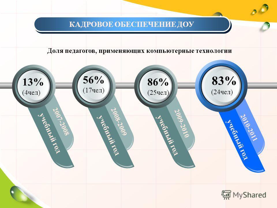 учебный год 2007-2008 2008-2009 2009-2010 2010-2011 КАДРОВОЕ ОБЕСПЕЧЕНИЕ ДОУ Доля педагогов, применяющих компьютерные технологии 13% (4чел) 56% (17чел) 86% (25чел) 83% (24чел) учебный год