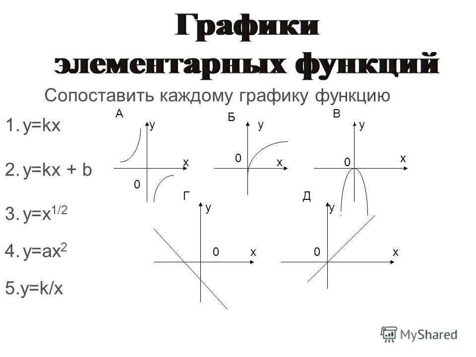 Г х у Д х у у х у х у х 1.y=kx 2.y=kx + b 3.y=x 1/2 4.y=ax 2 5.y=k/x А А А А Б Б Б Сопоставить каждому графику функцию Б Б В В В ГД х у х у х у х у х у 0 0 0 00