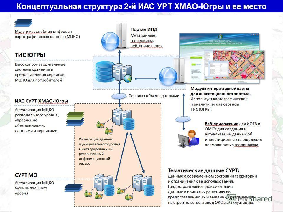 Концептуальная структура 2-й ИАС УРТ ХМАО-Югры и ее место
