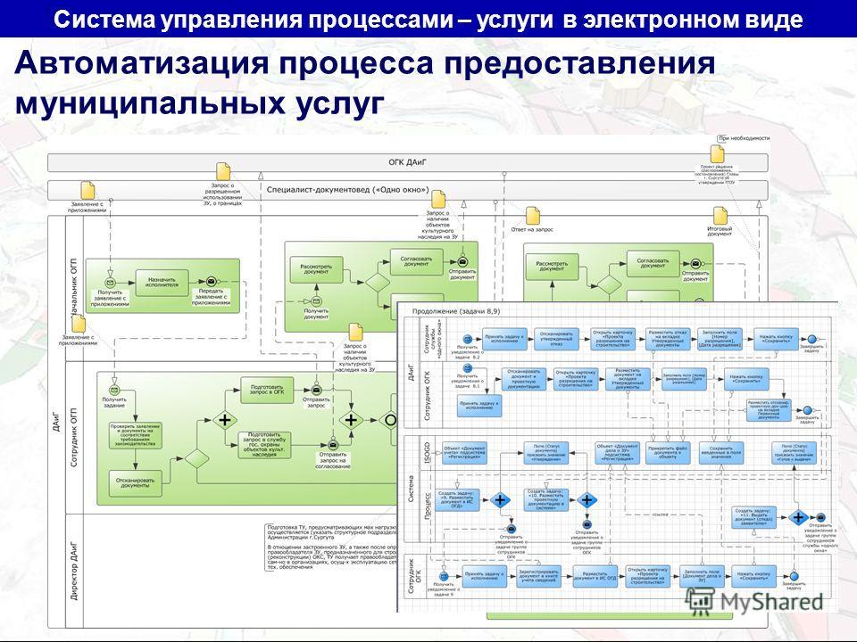 Система управления процессами – услуги в электронном виде Автоматизация процесса предоставления муниципальных услуг
