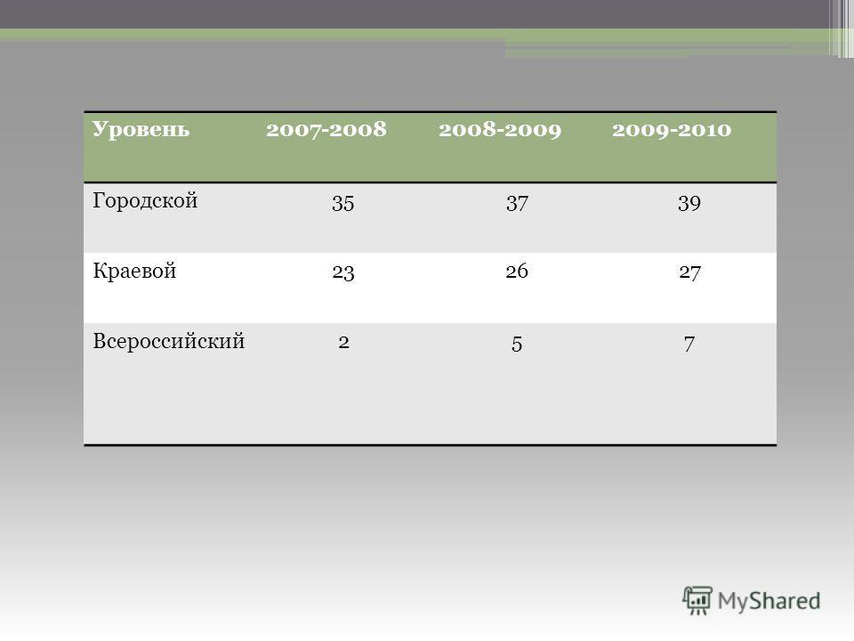 Уровень2007-20082008-20092009-2010 Городской353739 Краевой232627 Всероссийский257