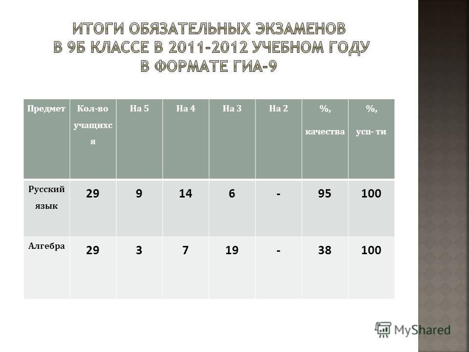 Предмет Кол-во учащихс я На 5На 4На 3На 2 %, качества %, усп- ти Русский язык 2929914146-95100 Алгебра 2929371919-38100