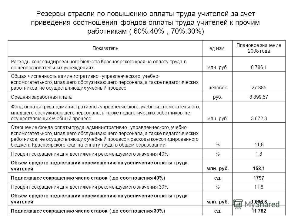 Резервы отрасли по повышению оплаты труда учителей за счет приведения соотношения фондов оплаты труда учителей к прочим работникам ( 60%:40%, 70%:30%) Показательед.изм. Плановое значение 2008 года Расходы консолидированного бюджета Красноярского края