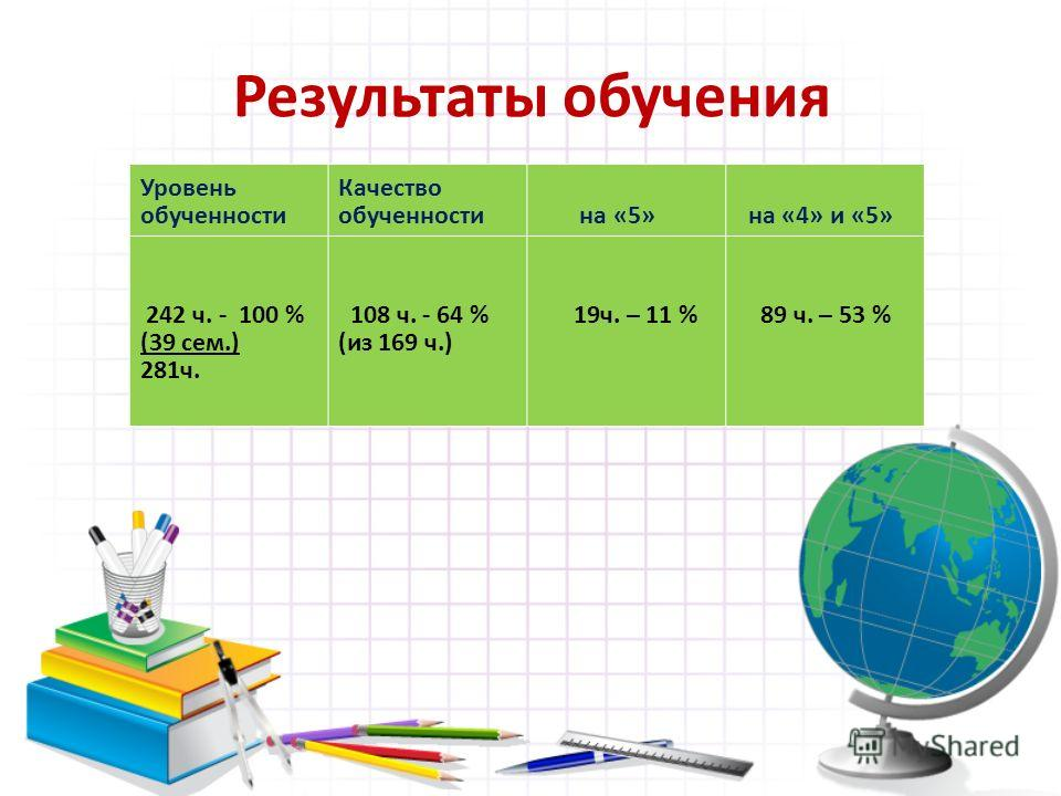 Результаты обучения Уровень обученности Качество обученности на «5» на «4» и «5» 242 ч. - 100 % (39 сем.) 281ч. 108 ч. - 64 % (из 169 ч.) 19ч. – 11 % 89 ч. – 53 %