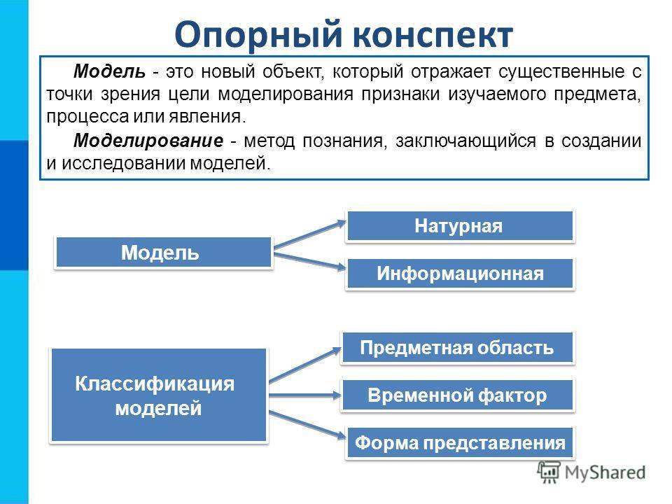 Опорный конспект Натурная Информационная Модель - это новый объект, который отражает существенные с точки зрения цели моделирования признаки изучаемого предмета, процесса или явления. Моделирование - метод познания, заключающийся в создании и исследо