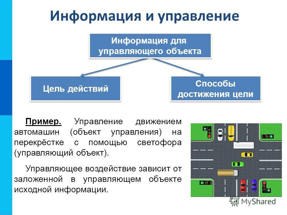Информация и управление Цель действий Способы достижения цели Способы достижения цели Информация для управляющего объекта Информация для управляющего объекта Пример. Управление движением автомашин (объект управления) на перекрёстке с помощью светофор